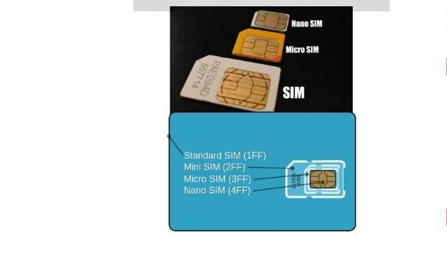 kartu perdana mini sim micro sim dan nano sim image