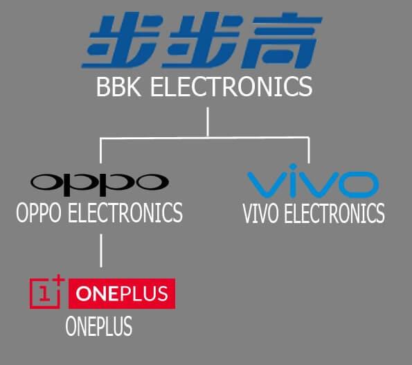oppo vivo dan one plus satu perusahaan